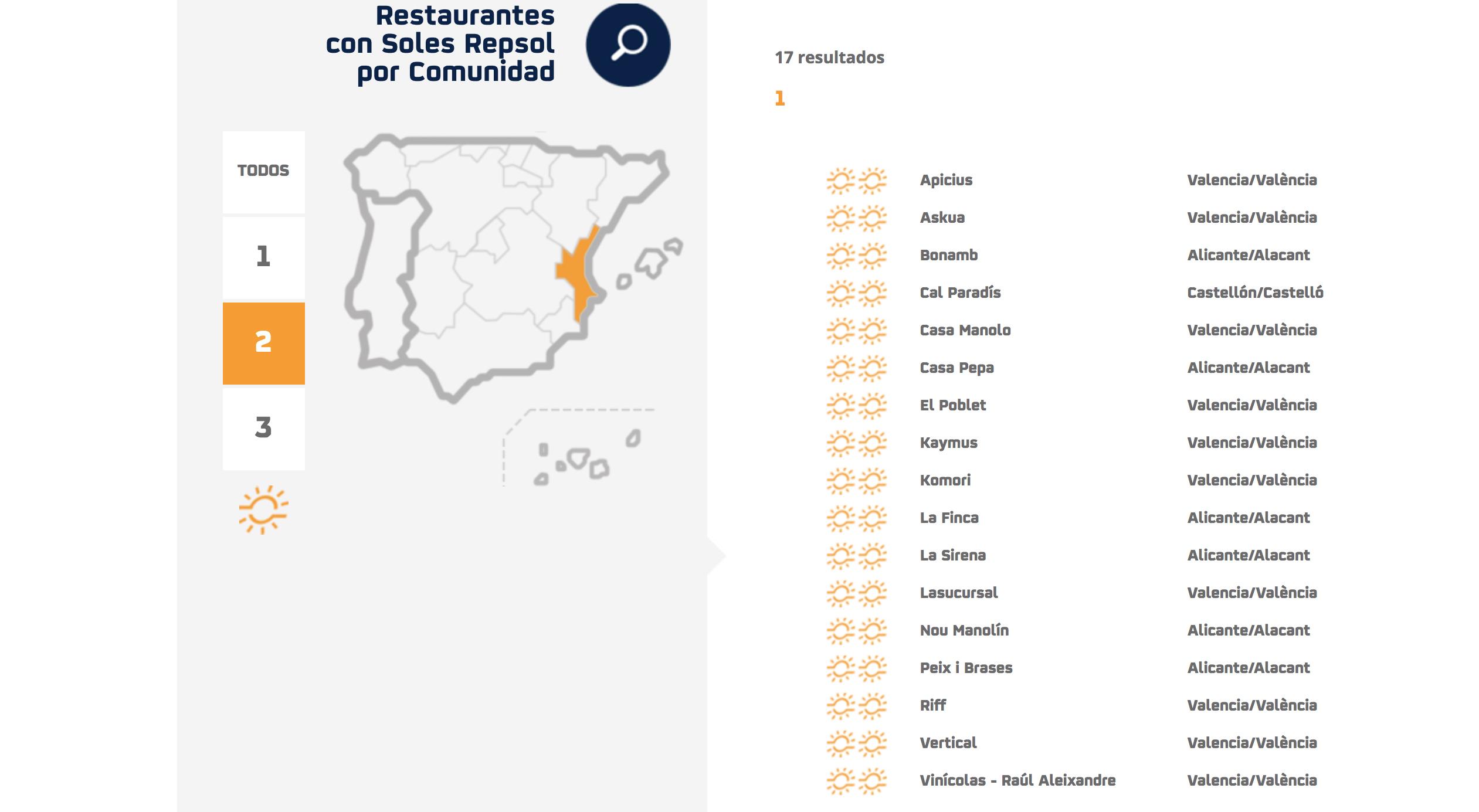 El restaurante Nou Manolín obtiene Dos Soles en la Guía Repsol de 2018